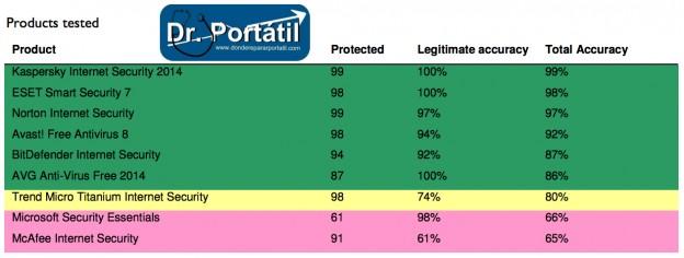 mejor_antivirus_para_portatil-donderepararportatil.com